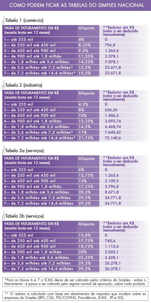 dc-tabela-simples