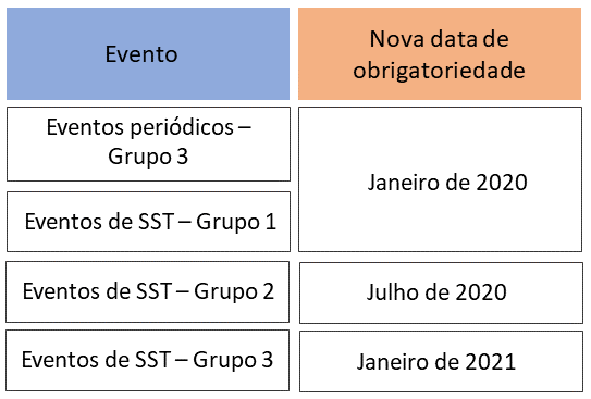 eSocial_prazos