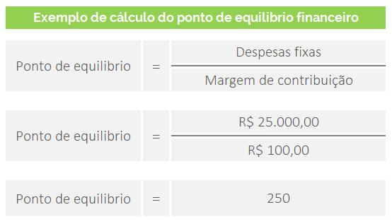 Ponto-de-equilibrio-financeiro